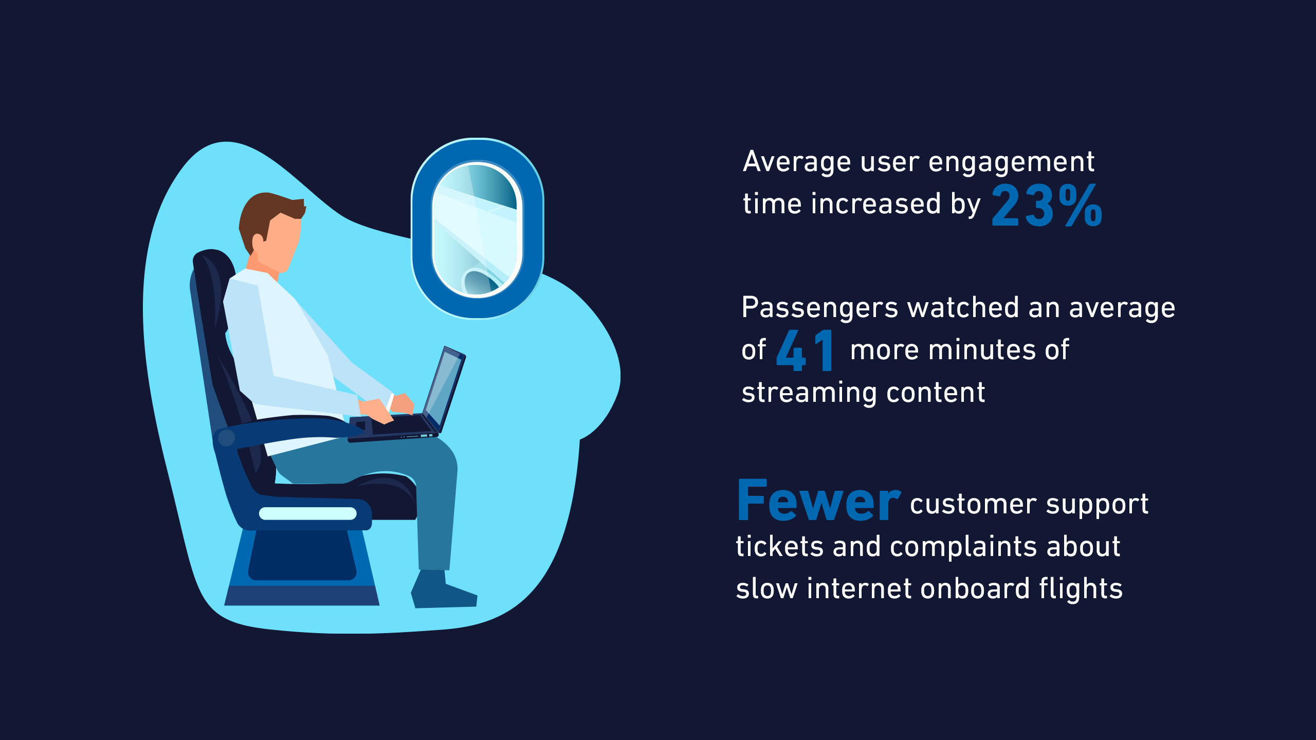 What happens when you let passengers use unlimited Wi-Fi