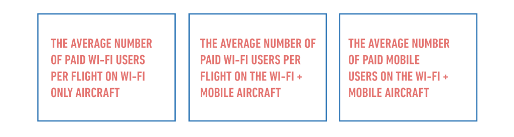 Average number of paid wi-fi users per flight on wi-fi-only aircraft